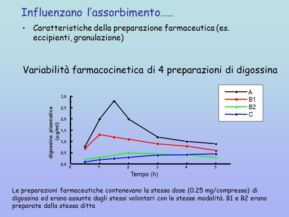 Variabilità farmacocinetica di 4 preparazioni di digossina