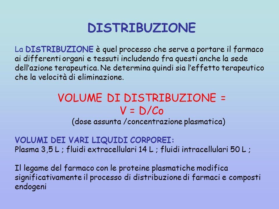 DISTRIBUZIONE VOLUME DI DISTRIBUZIONE = V = D/Co