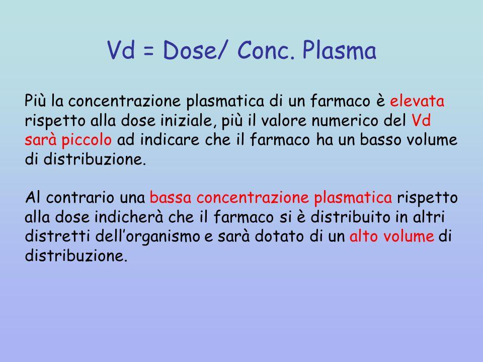 Vd = Dose/ Conc. Plasma Più la concentrazione plasmatica di un farmaco è elevata. rispetto alla dose iniziale, più il valore numerico del Vd.