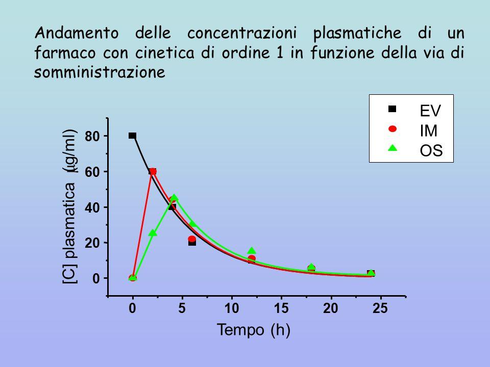 Andamento delle concentrazioni plasmatiche di un farmaco con cinetica di ordine 1 in funzione della via di somministrazione
