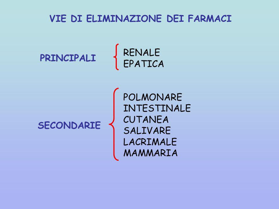 VIE DI ELIMINAZIONE DEI FARMACI