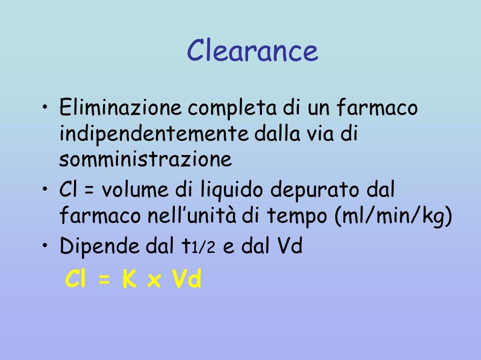 Clearance Eliminazione completa di un farmaco indipendentemente dalla via di somministrazione.