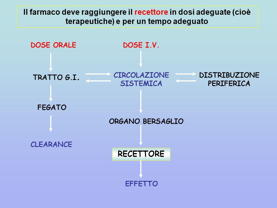 Il farmaco deve raggiungere il recettore in dosi adeguate (cioè terapeutiche) e per un tempo adeguato