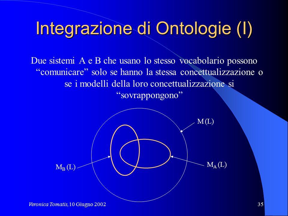 Integrazione di Ontologie (I)