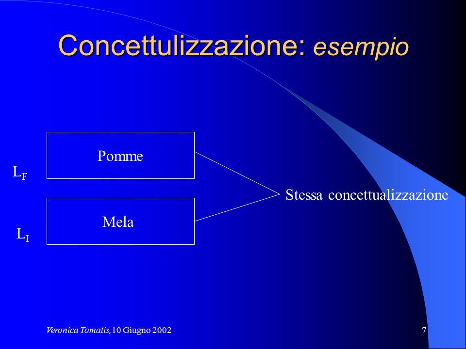 Concettulizzazione: esempio