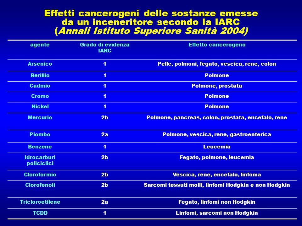 Effetti cancerogeni delle sostanze emesse da un inceneritore secondo la IARC (Annali Istituto Superiore Sanità 2004)