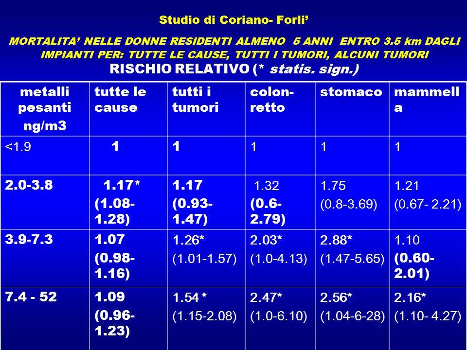 metalli pesanti ng/m3 tutte le cause tutti i tumori colon-retto
