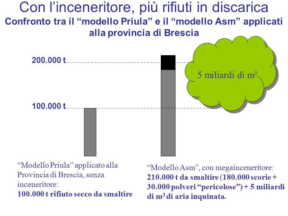 Con l'inceneritore, più rifiuti in discarica Confronto tra il modello Priula e il modello Asm applicati alla provincia di Brescia