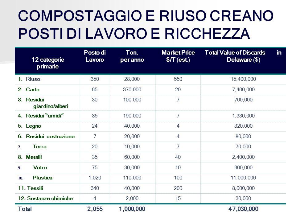 COMPOSTAGGIO E RIUSO CREANO POSTI DI LAVORO E RICCHEZZA