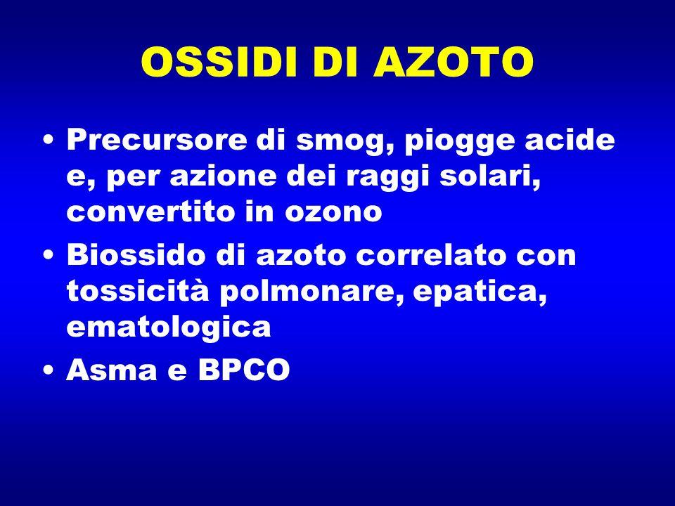 OSSIDI DI AZOTO Precursore di smog, piogge acide e, per azione dei raggi solari, convertito in ozono.