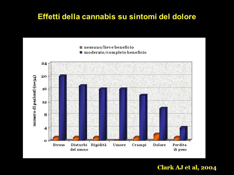 Effetti della cannabis su sintomi del dolore