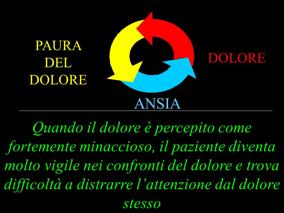 DOLORE PAURA DEL DOLORE. ANSIA.