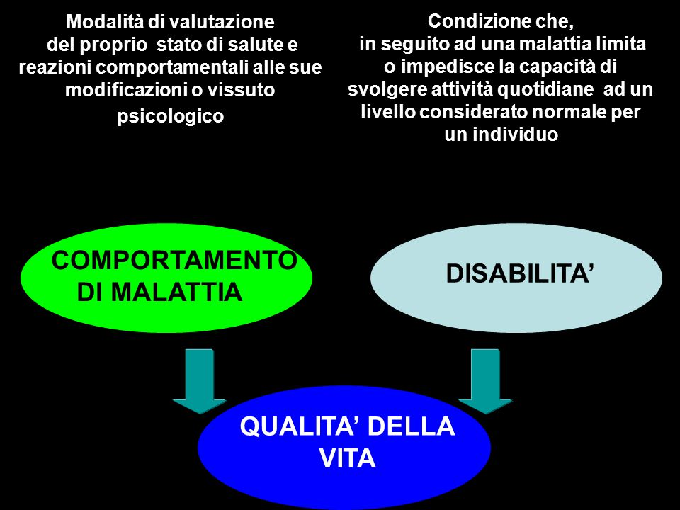 COMPORTAMENTO DI MALATTIA QUALITA' DELLA VITA
