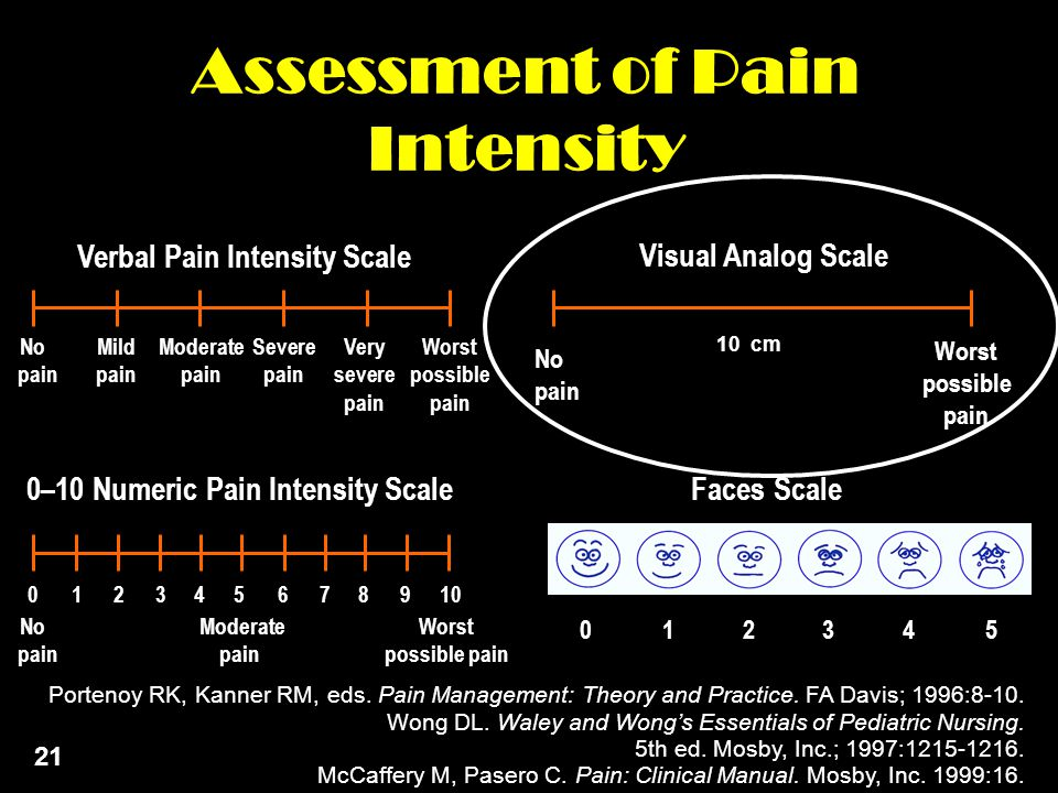Assessment of Pain Intensity 0–10 Numeric Pain Intensity Scale