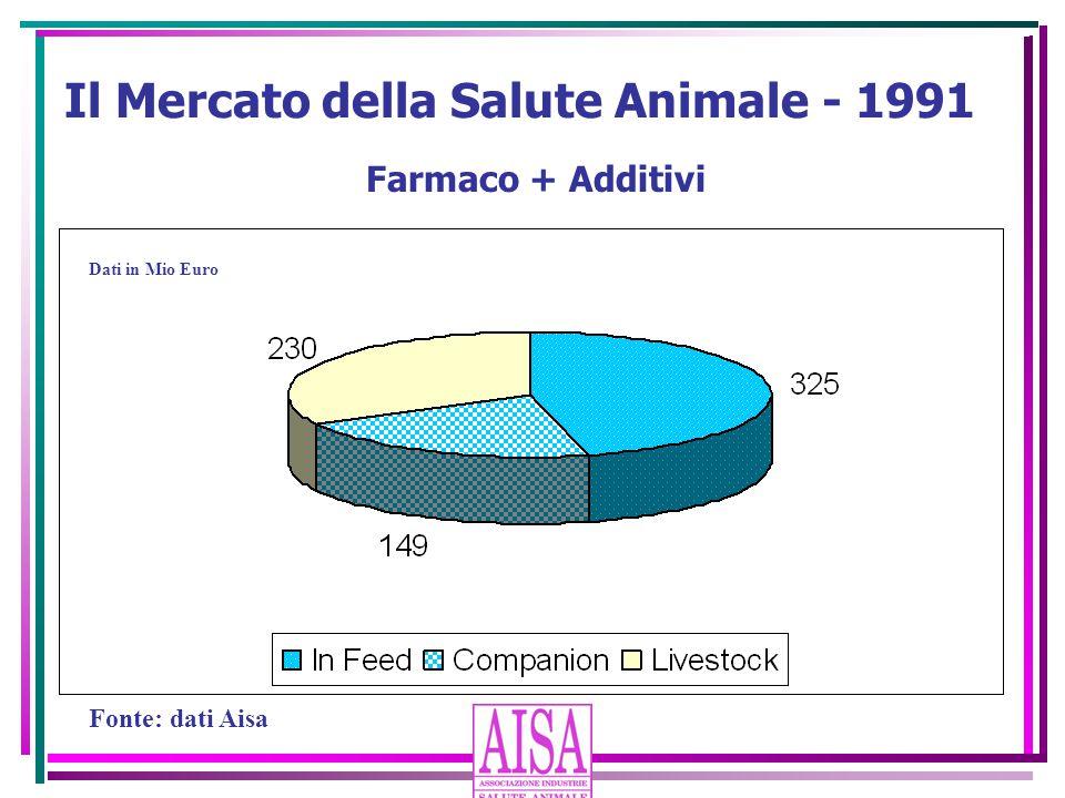 Il Mercato della Salute Animale - 1991
