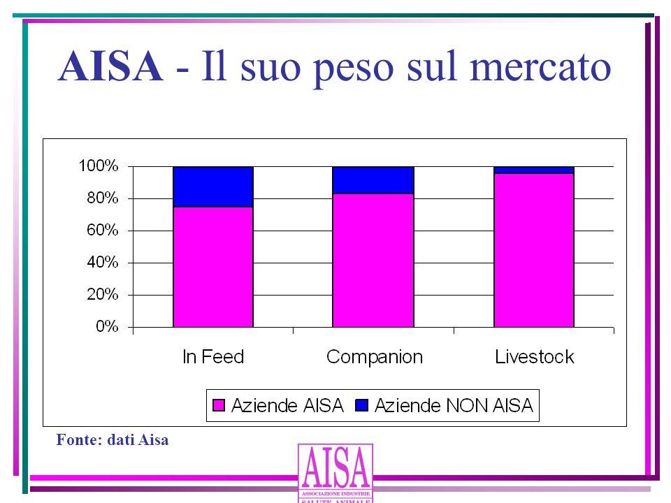 AISA - Il suo peso sul mercato