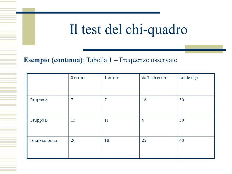 Il test del chi-quadro Esempio (continua): Tabella 1 – Frequenze osservate. 0 errori. 1 errore. da 2 a 6 errori.