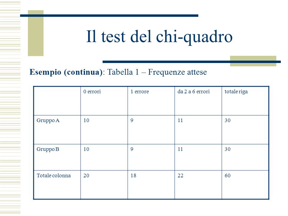 Il test del chi-quadro Esempio (continua): Tabella 1 – Frequenze attese. 0 errori. 1 errore. da 2 a 6 errori.