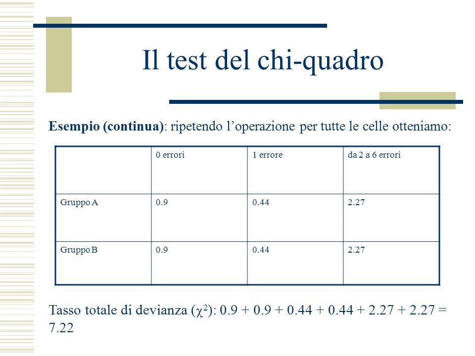Il test del chi-quadro Esempio (continua): ripetendo l'operazione per tutte le celle otteniamo: 0 errori.