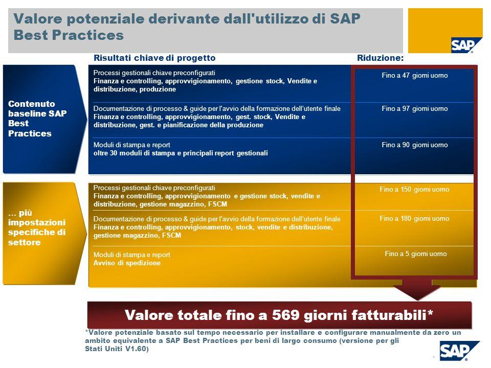 Valore potenziale derivante dall utilizzo di SAP Best Practices
