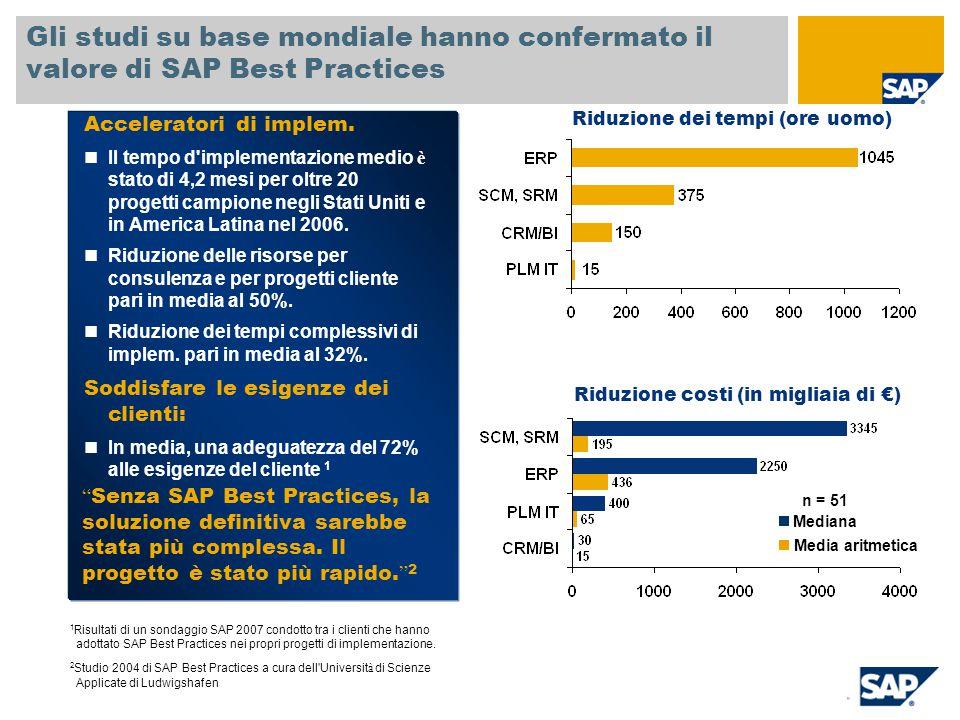 SAP TechEd '04 Gli studi su base mondiale hanno confermato il valore di SAP Best Practices. Acceleratori di implem.
