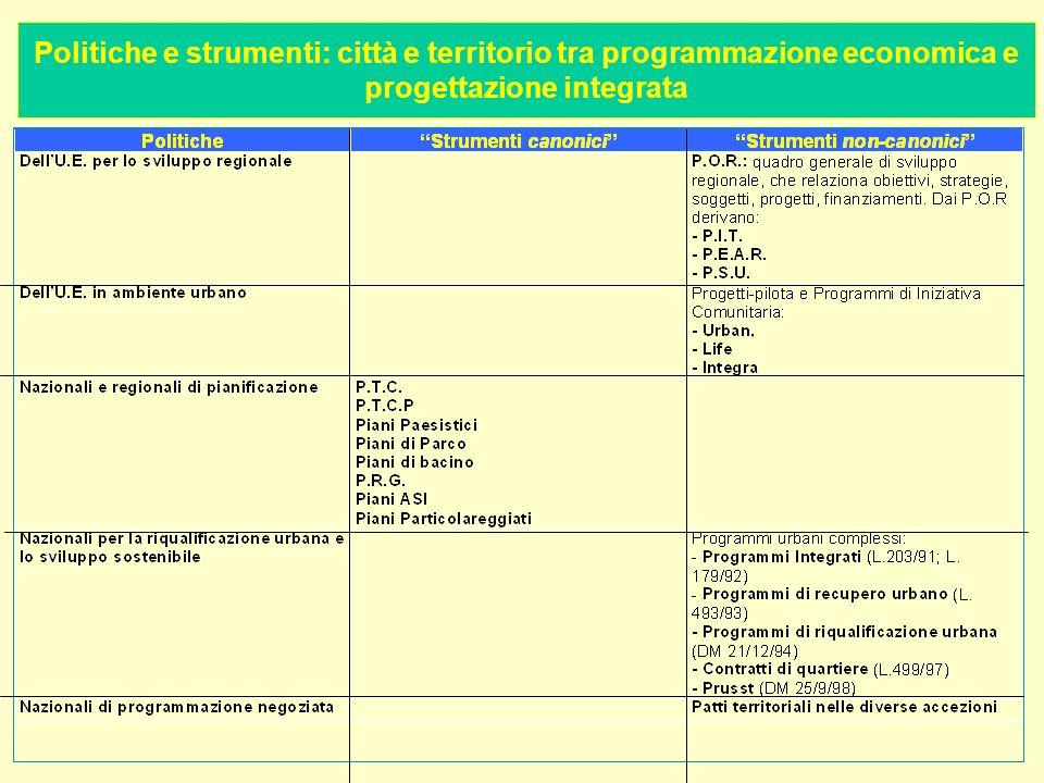 Politiche e strumenti: città e territorio tra programmazione economica e progettazione integrata