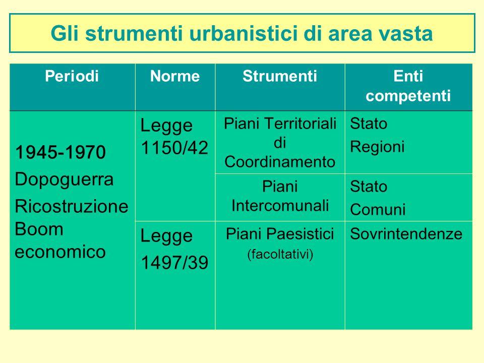 Gli strumenti urbanistici di area vasta