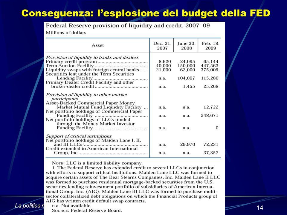 Conseguenza: l'esplosione del budget della FED