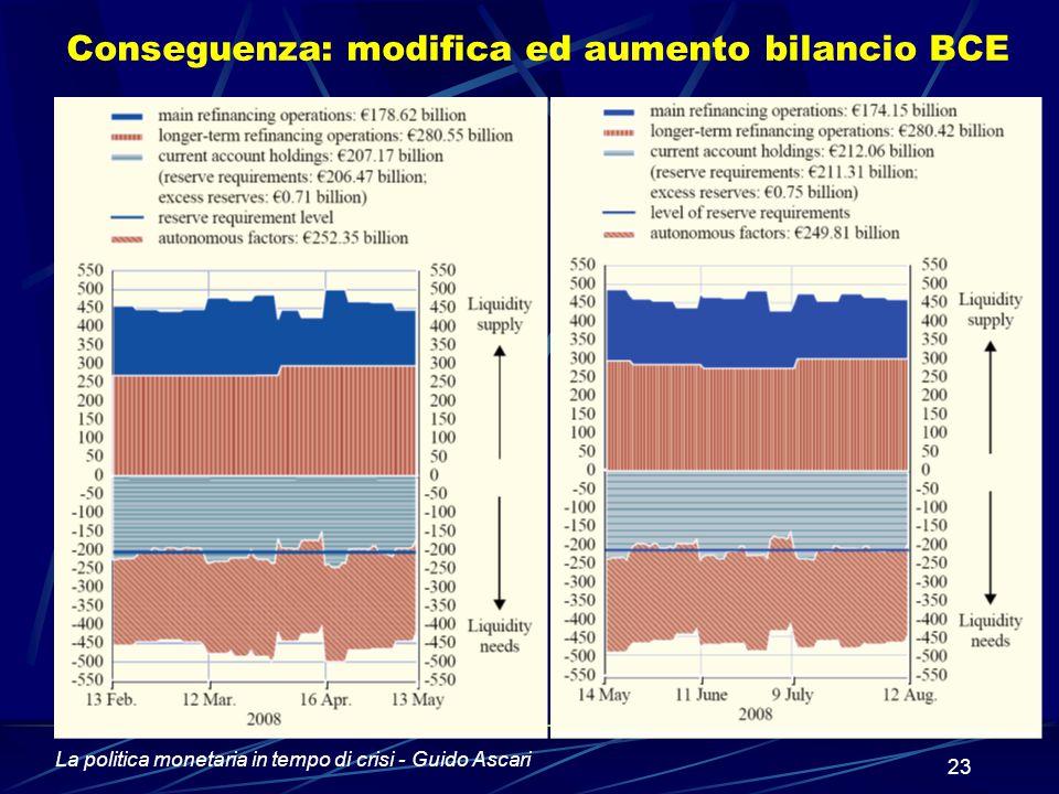 Conseguenza: modifica ed aumento bilancio BCE