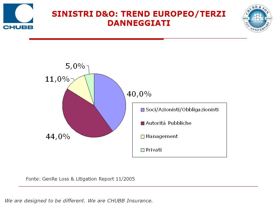 SINISTRI D&O: TREND EUROPEO/TERZI DANNEGGIATI