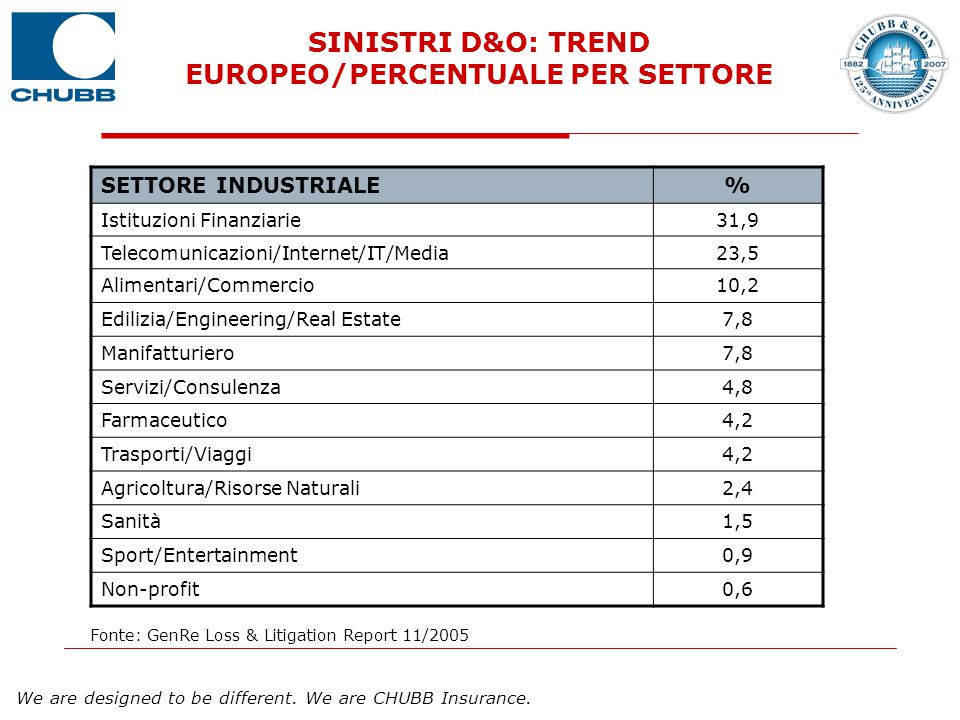 SINISTRI D&O: TREND EUROPEO/PERCENTUALE PER SETTORE