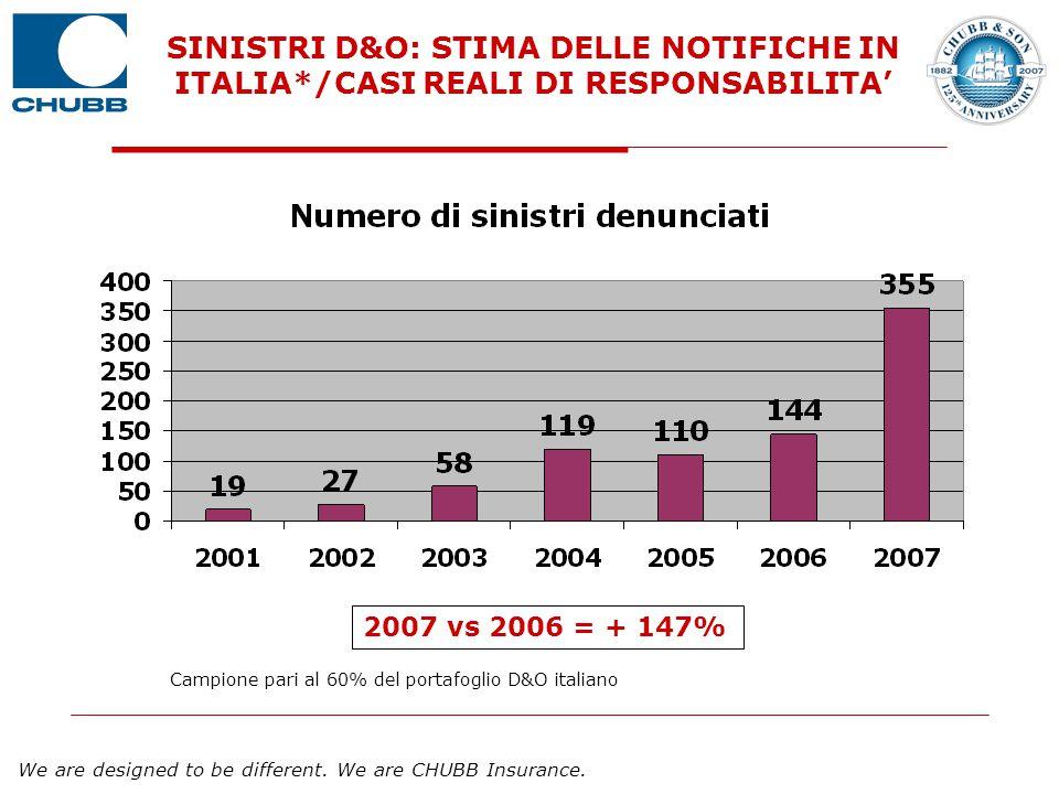 SINISTRI D&O: STIMA DELLE NOTIFICHE IN ITALIA