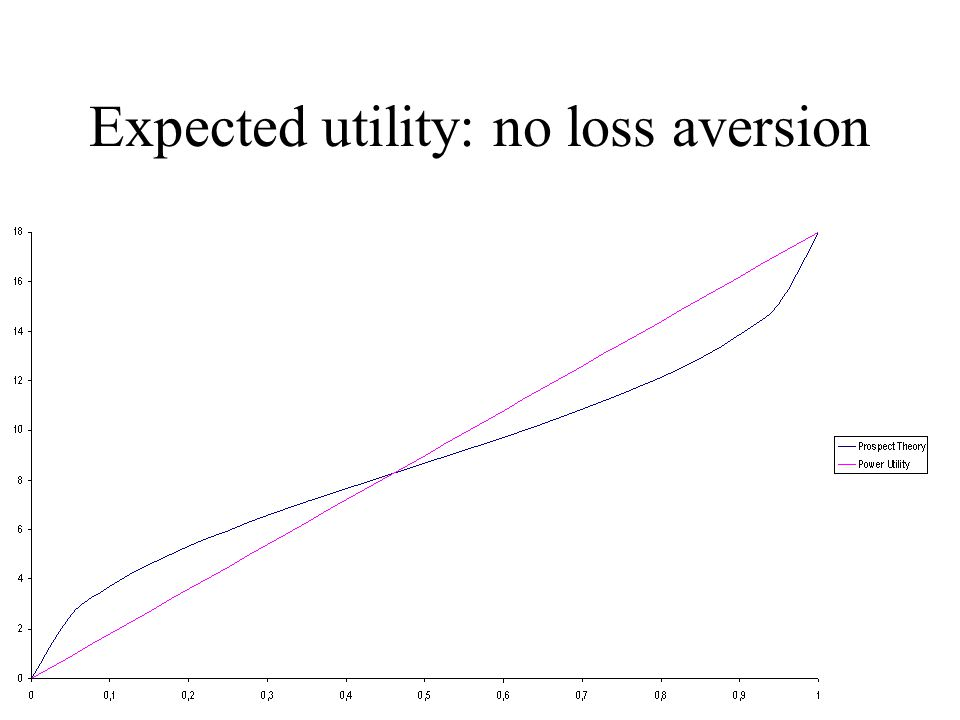 Expected utility: no loss aversion