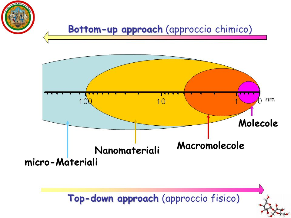 Bottom-up approach (approccio chimico)