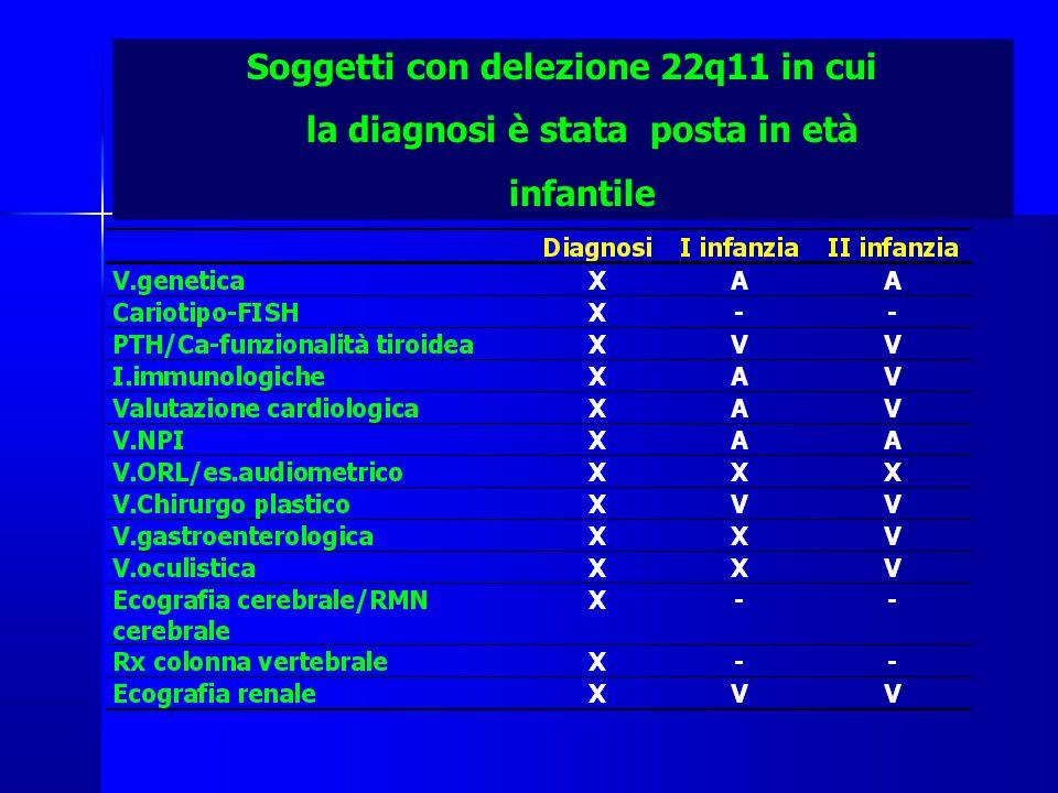Soggetti con delezione 22q11 in cui la diagnosi è stata posta in età