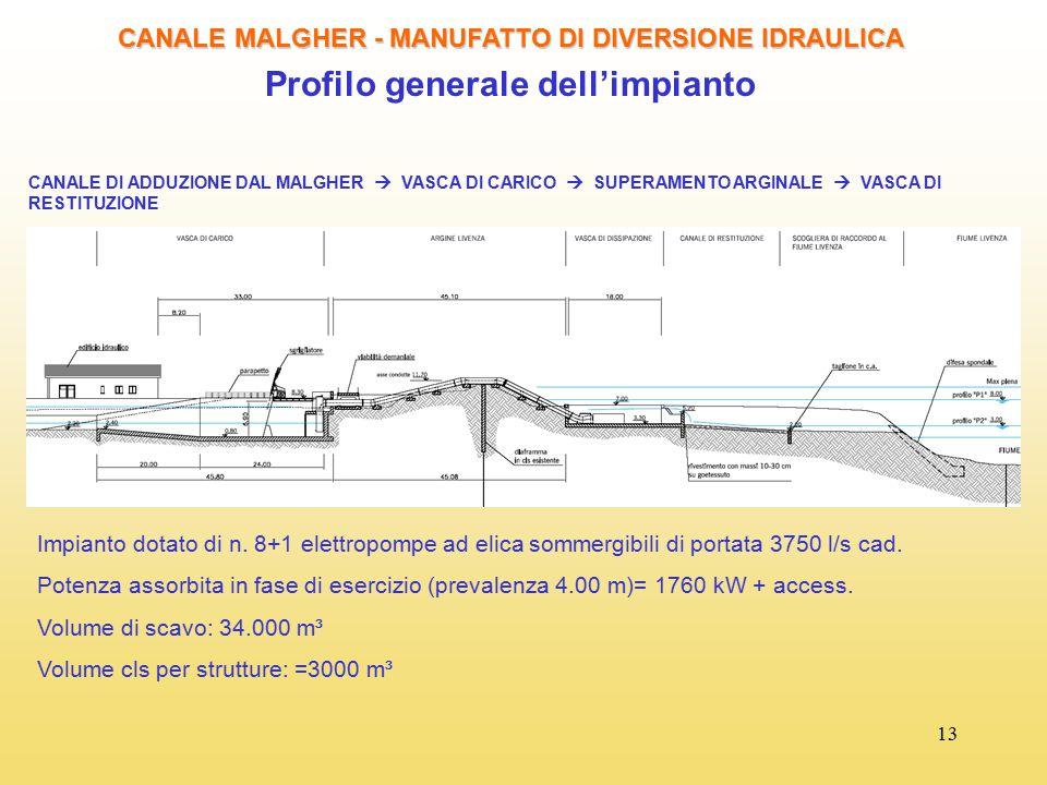 Profilo generale dell'impianto