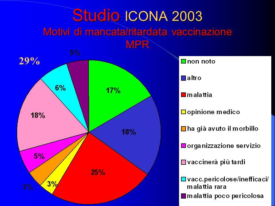 Studio ICONA 2003 Motivi di mancata/ritardata vaccinazione MPR