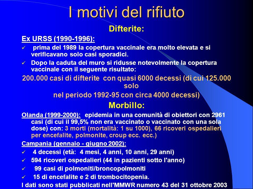 I motivi del rifiuto Difterite: Morbillo: Ex URSS (1990-1996):