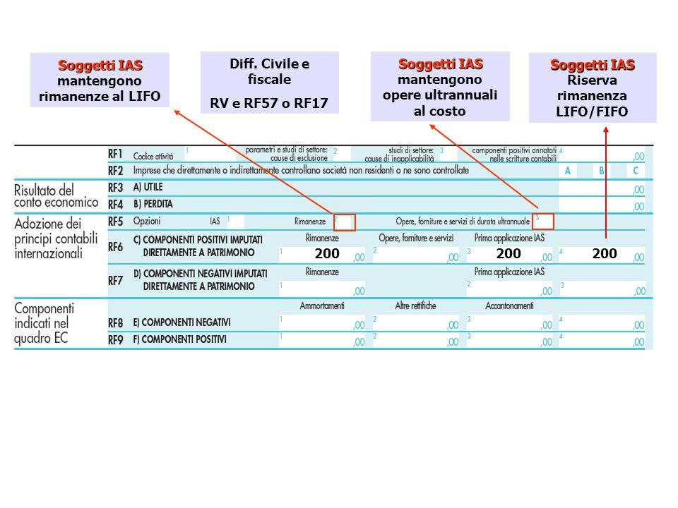 Soggetti IAS mantengono rimanenze al LIFO Diff. Civile e fiscale