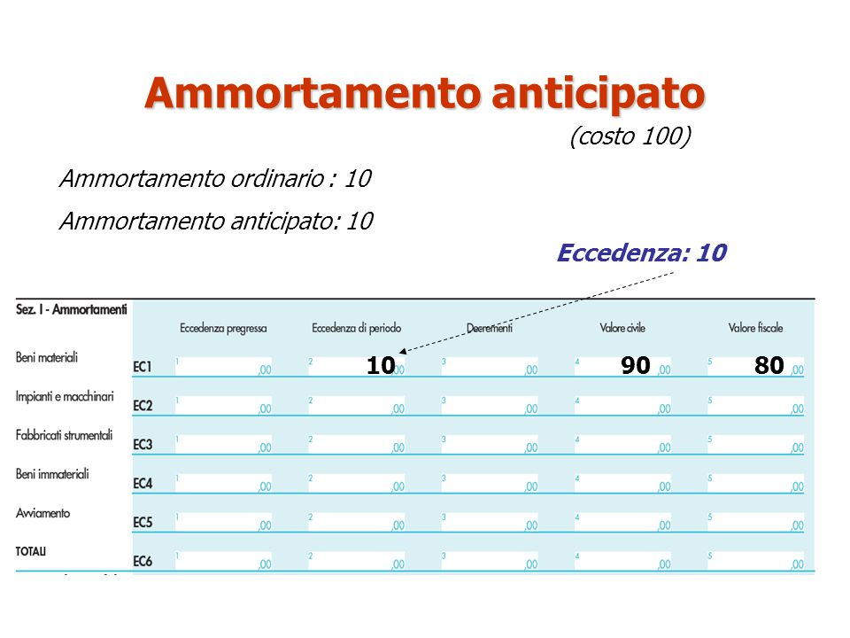 Ammortamento anticipato