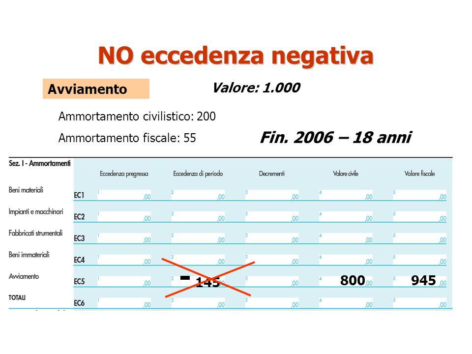 - 145 NO eccedenza negativa Fin. 2006 – 18 anni Avviamento