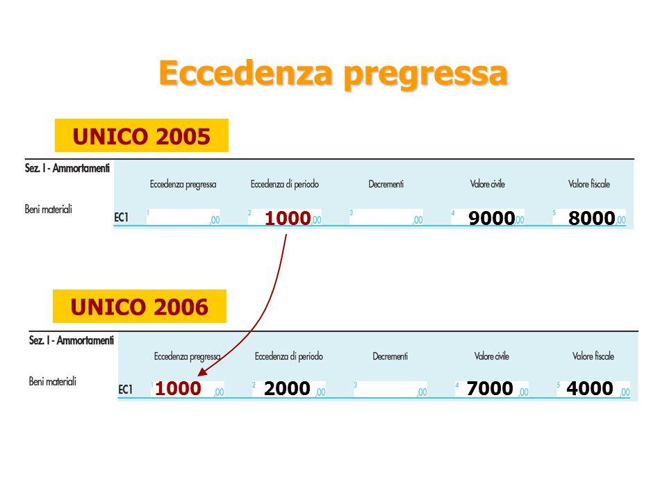 Eccedenza pregressa UNICO 2005 UNICO 2006 1000 9000 8000 1000 2000
