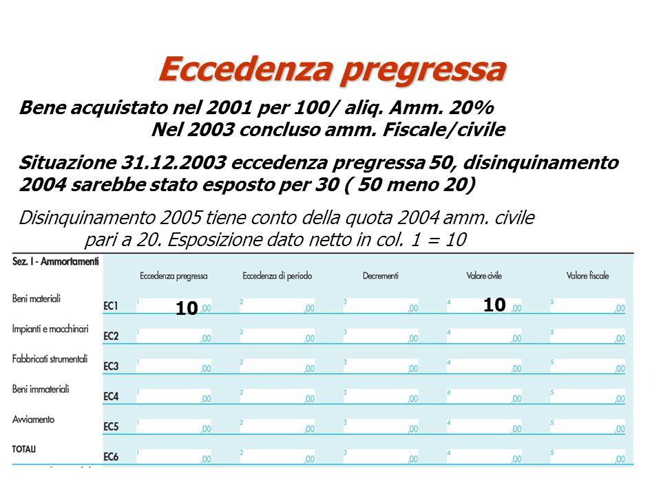Eccedenza pregressa Bene acquistato nel 2001 per 100/ aliq. Amm. 20% Nel 2003 concluso amm. Fiscale/civile.