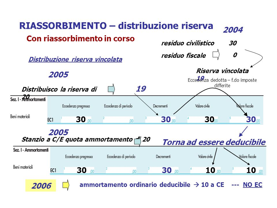 RIASSORBIMENTO – distribuzione riserva