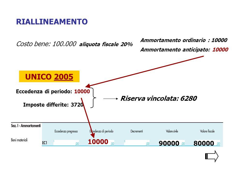 RIALLINEAMENTO UNICO 2005 Costo bene: 100.000 aliquota fiscale 20%