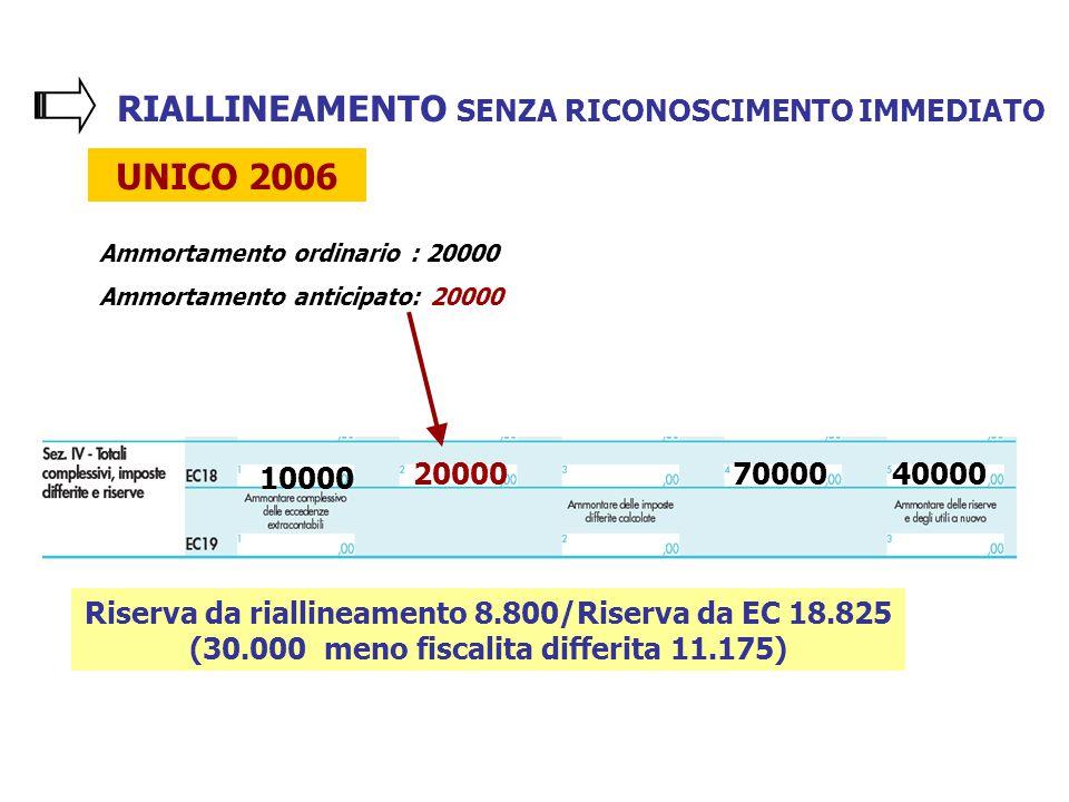 RIALLINEAMENTO SENZA RICONOSCIMENTO IMMEDIATO