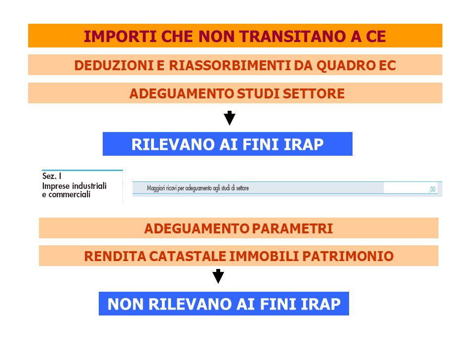IMPORTI CHE NON TRANSITANO A CE