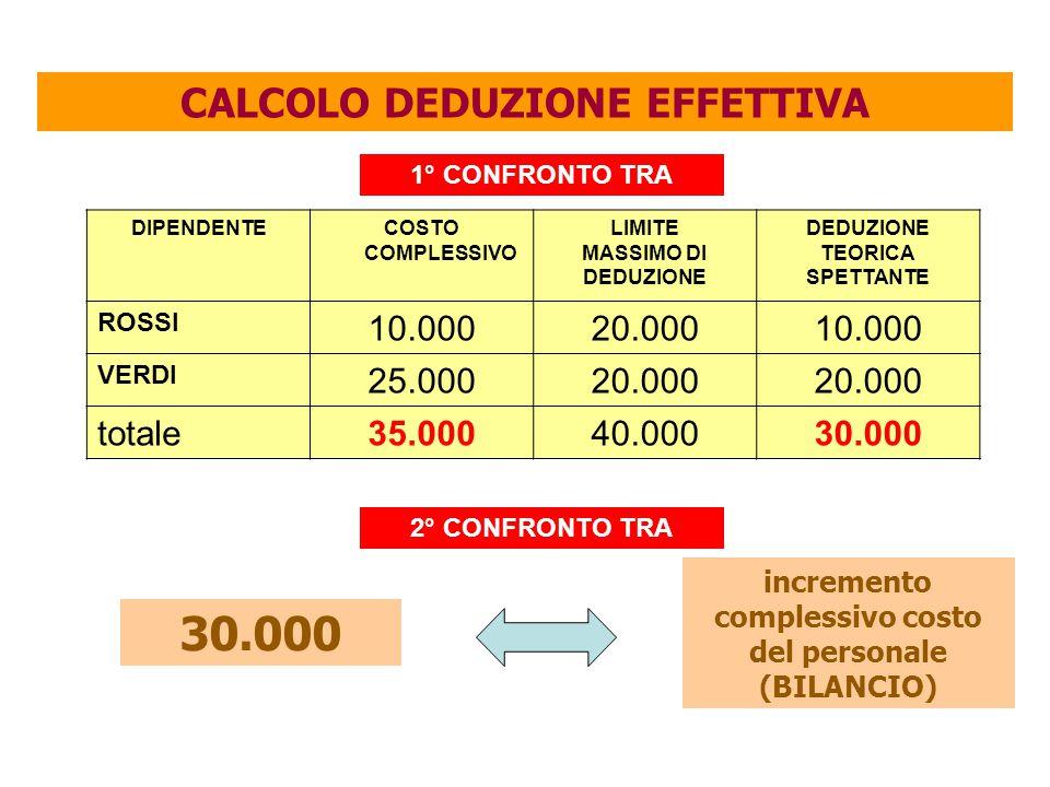 30.000 CALCOLO DEDUZIONE EFFETTIVA 10.000 20.000 25.000 totale 35.000