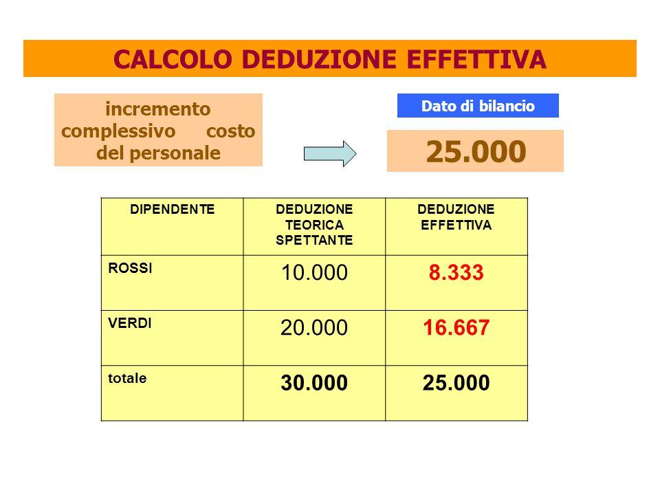 25.000 CALCOLO DEDUZIONE EFFETTIVA 10.000 8.333 20.000 16.667 30.000