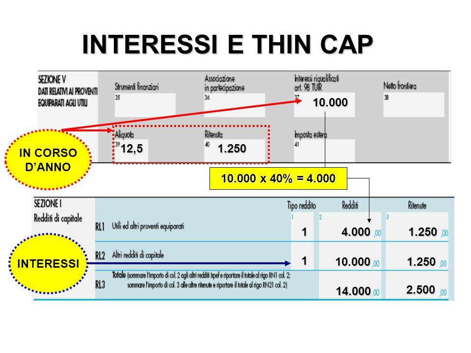 INTERESSI E THIN CAP 10.000 12,5 1.250 IN CORSO D'ANNO